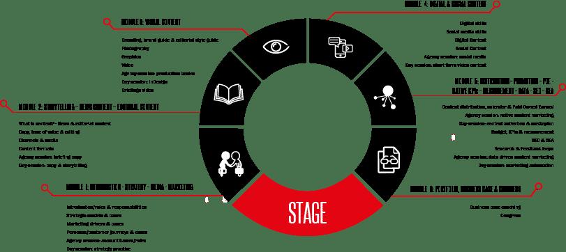 Postgraduaat content marketing content rules