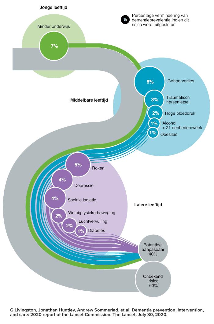 Gehoor en dementie - onderzoek The Lancet infographic