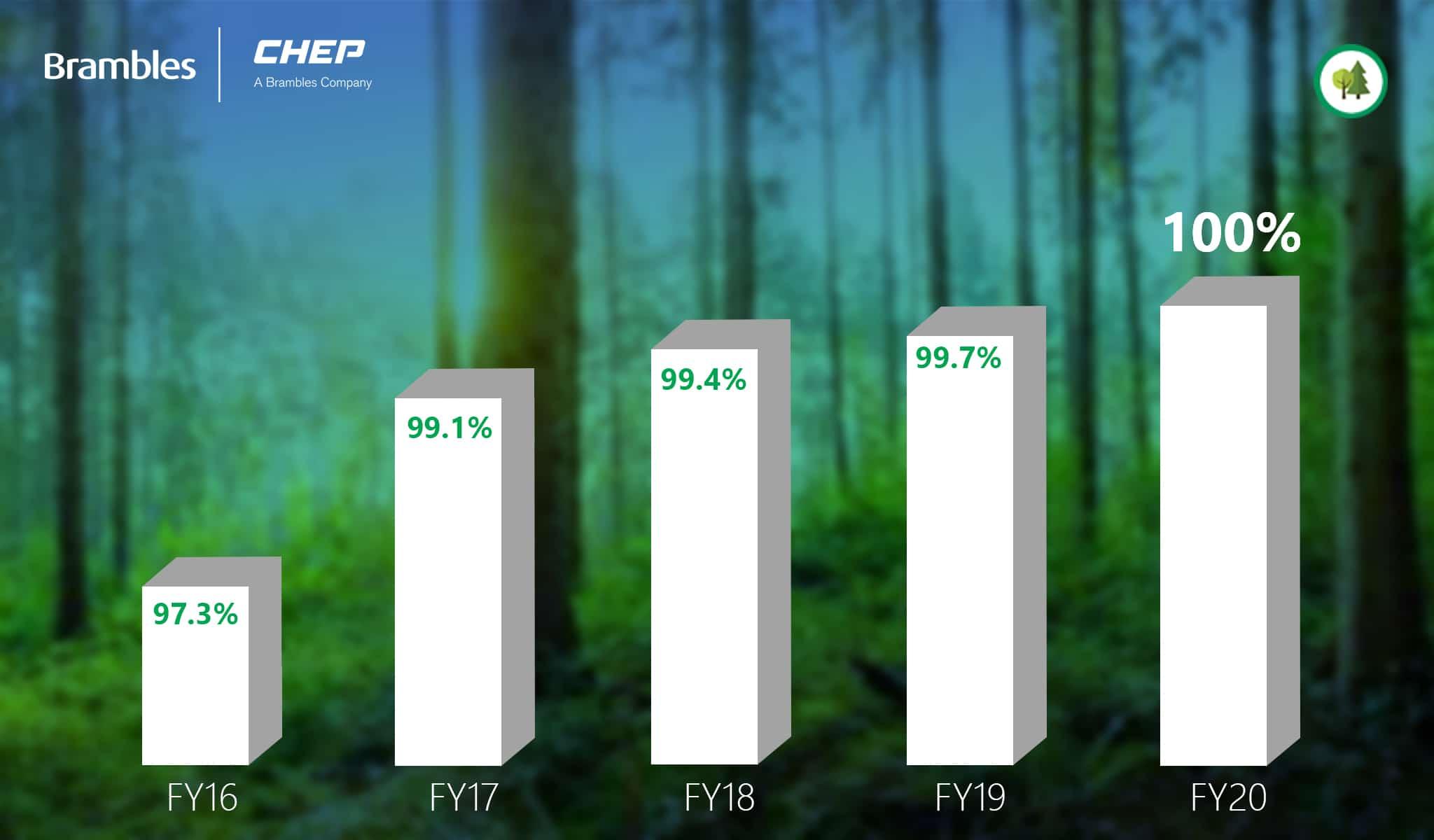 CHEP 100% zero-ontbossing