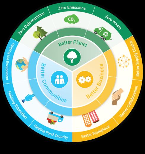 regeneratieve supply chain